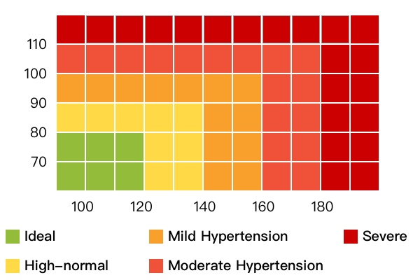 Normal Blood Pressure Understanding Blood Pressure Ranges  Readings
